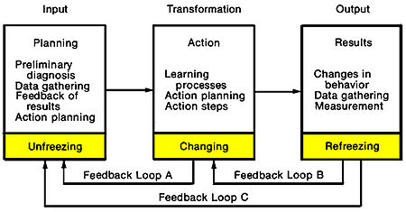 a discussion on the stages of the transformational learning cycle The contribution of transformative learning theory i outline the basic components and stages of transformative learning and summarize discussion of second.