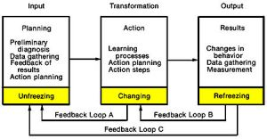 450px-Systems_Model_of_Action-Research_Process